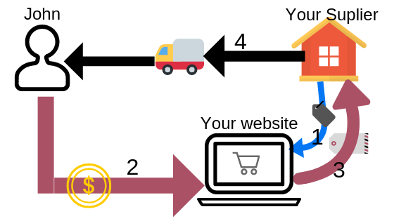 Drop shipping definition