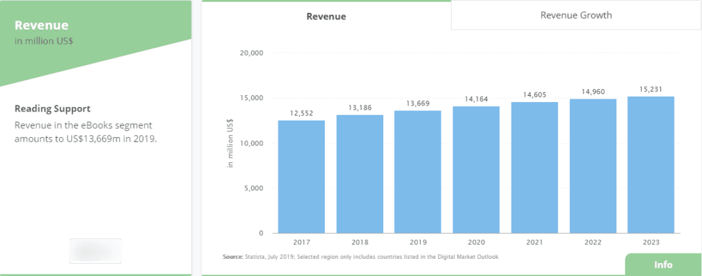 Ebook market  trend for income by 2023 according to Statistica