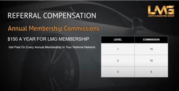 Lifestyle Marketing Group annual membership compensation plan