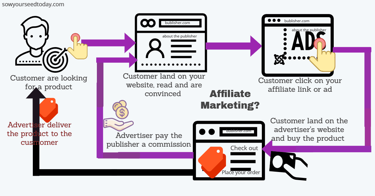 How does affiliate marketing work - affiliate marketing explained