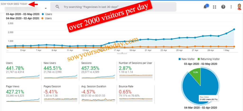 Wealthy affiliate back friday 2020: site traffic report
