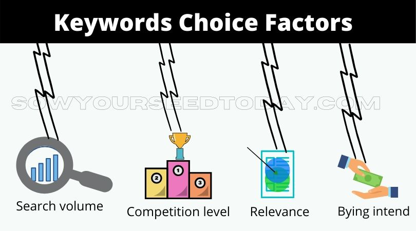 Keyword choice factors to finding the right keyword for SEO