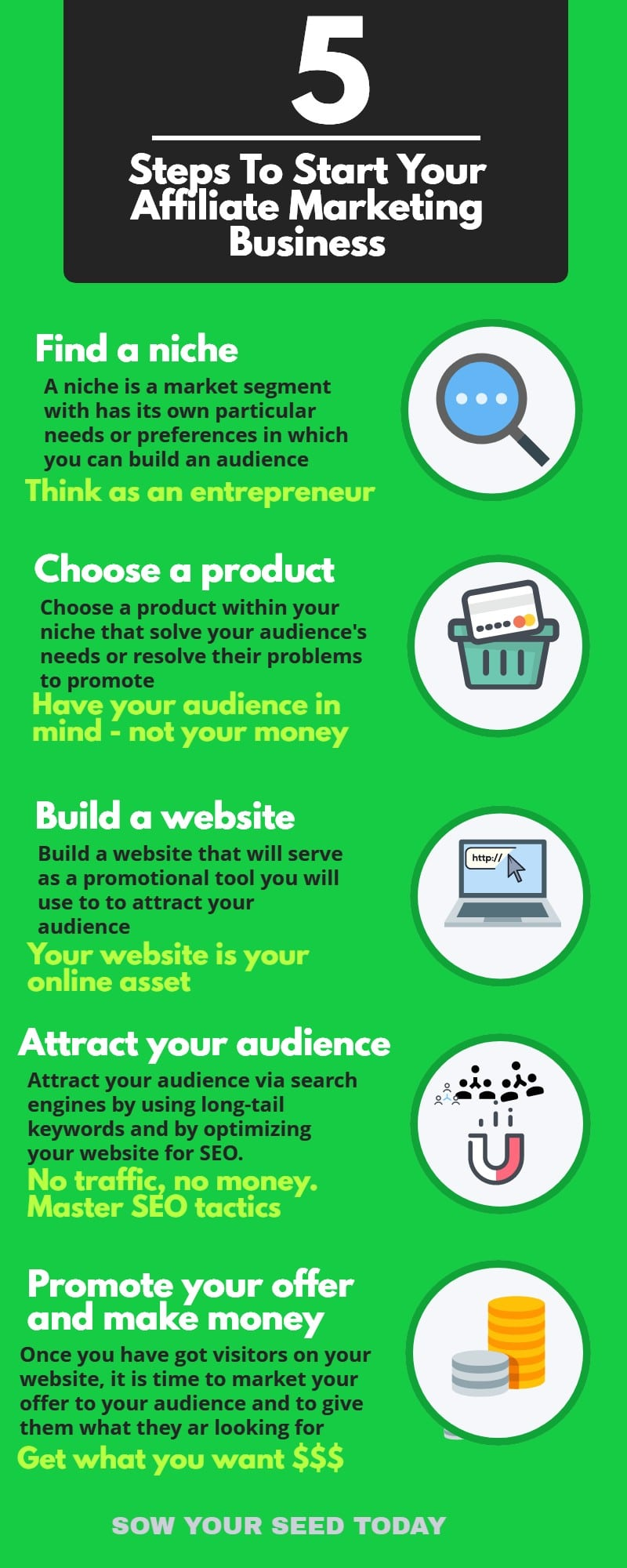 Graphic explaining How to start an affiliate marketing business in 2020