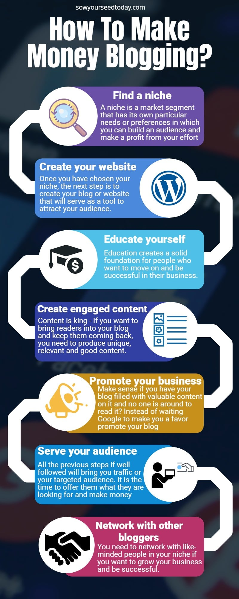 How to make money blogging infography explained the process