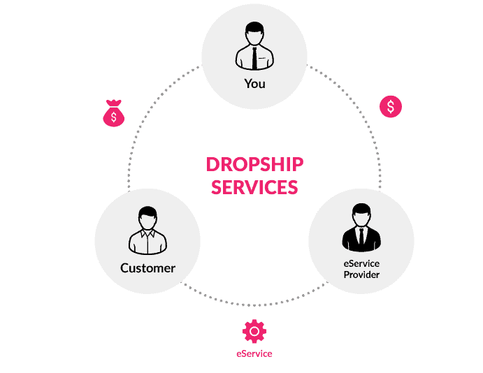 How dropshipping eservice store work