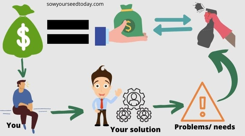 Solving people's problem is making money