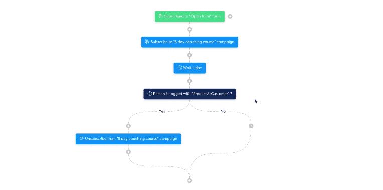 Systeme.io workflow example