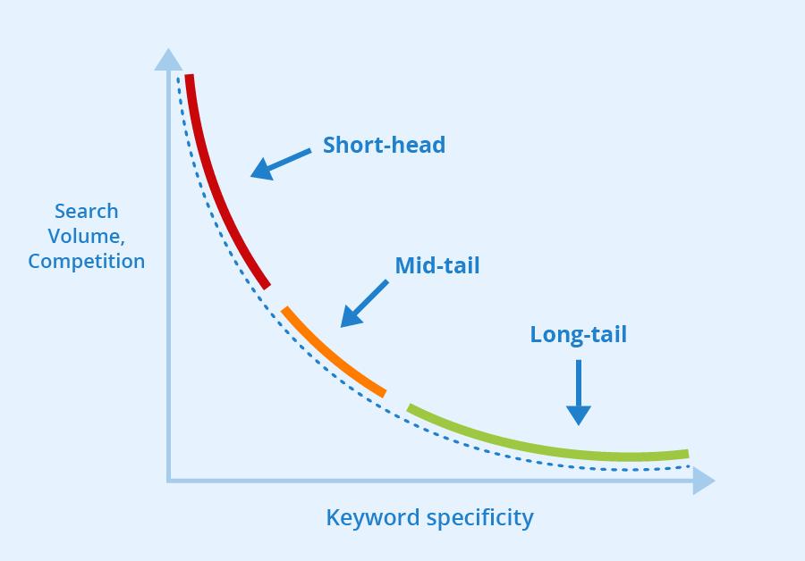 long-tail keyword illustration