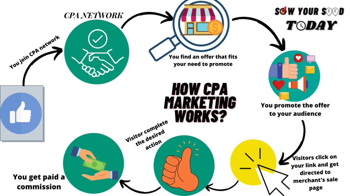 How does CPA marketing work