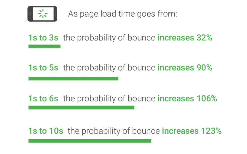 How to improve website speed - mobile bounce rate increase with page load time